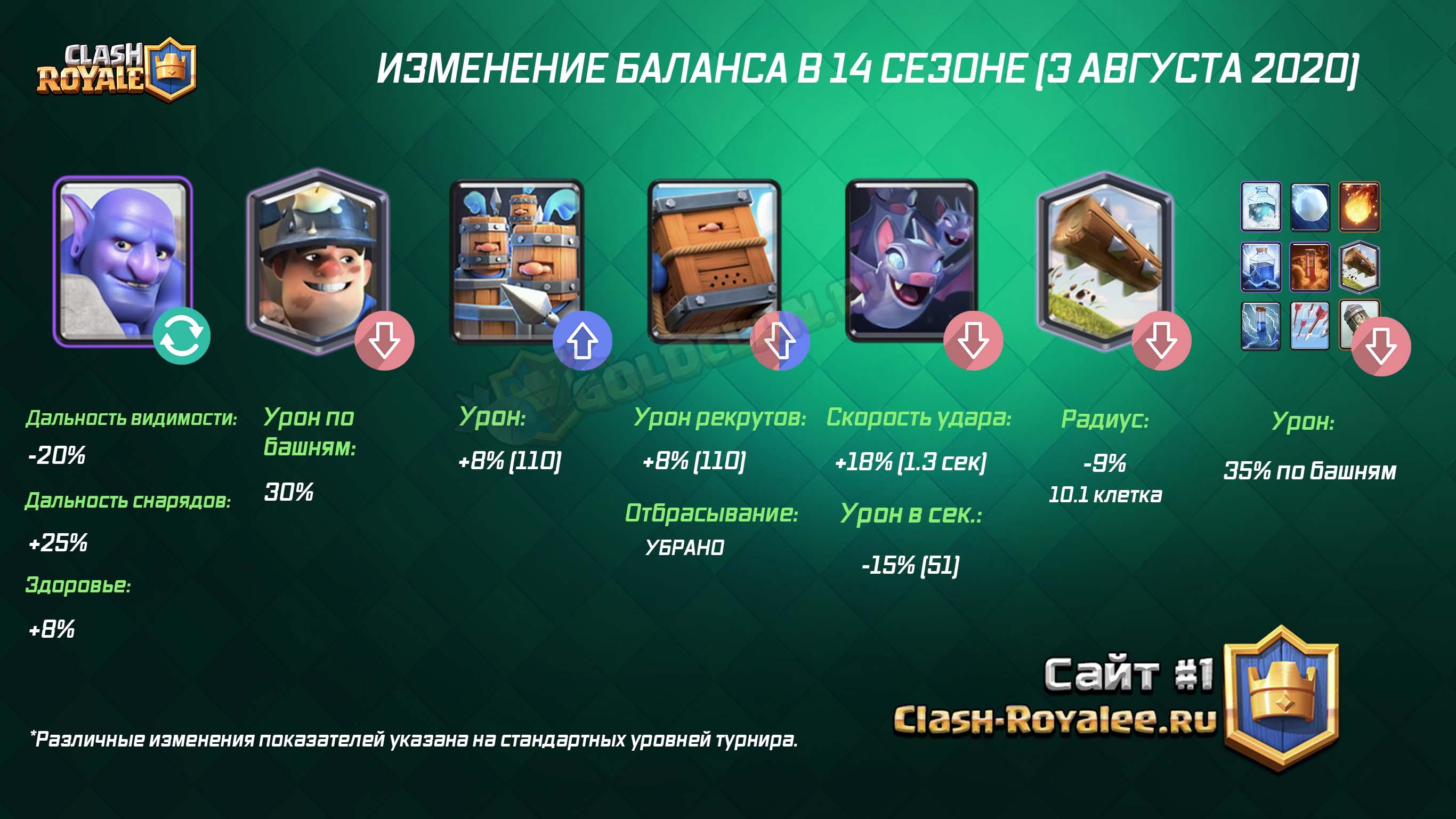 Изменения баланса в Clash Royale - 14 сезон